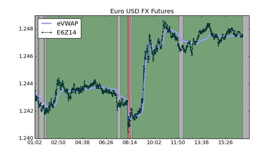 The euro continued a slight rally against the dollar