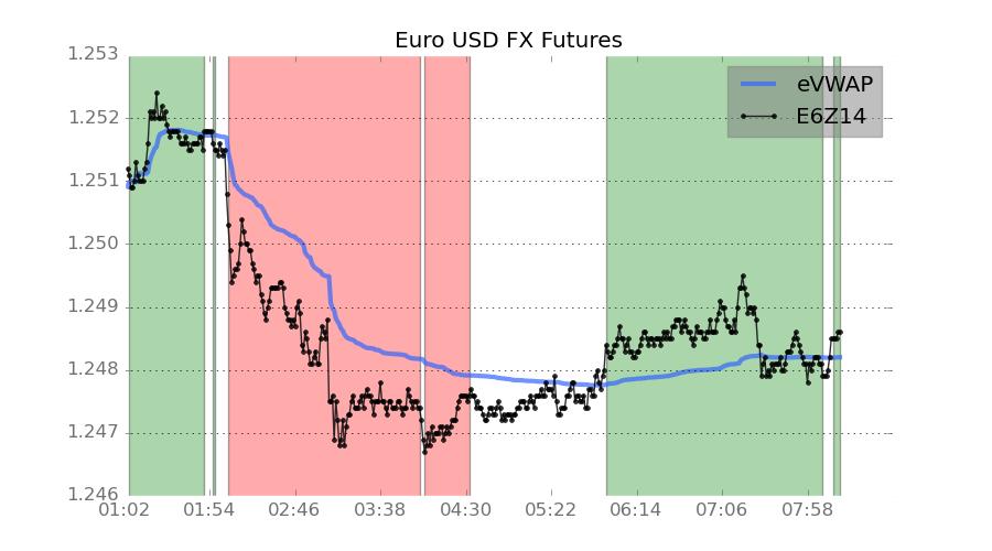 Euro USD Forex Futures