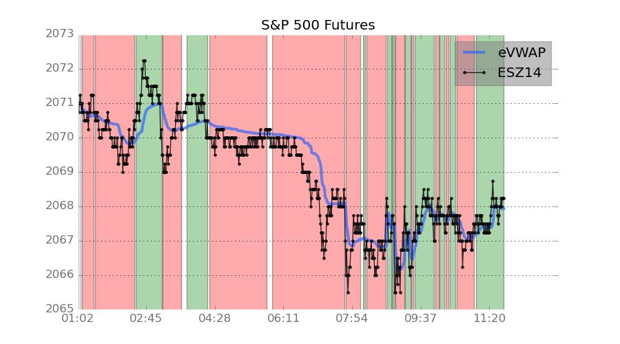 E-mini S&P 500 Futures