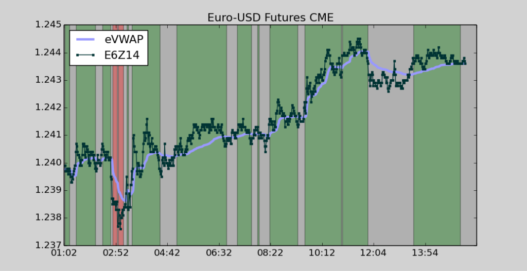 The Euro moved higher today against the dollar after optimistic IFO data