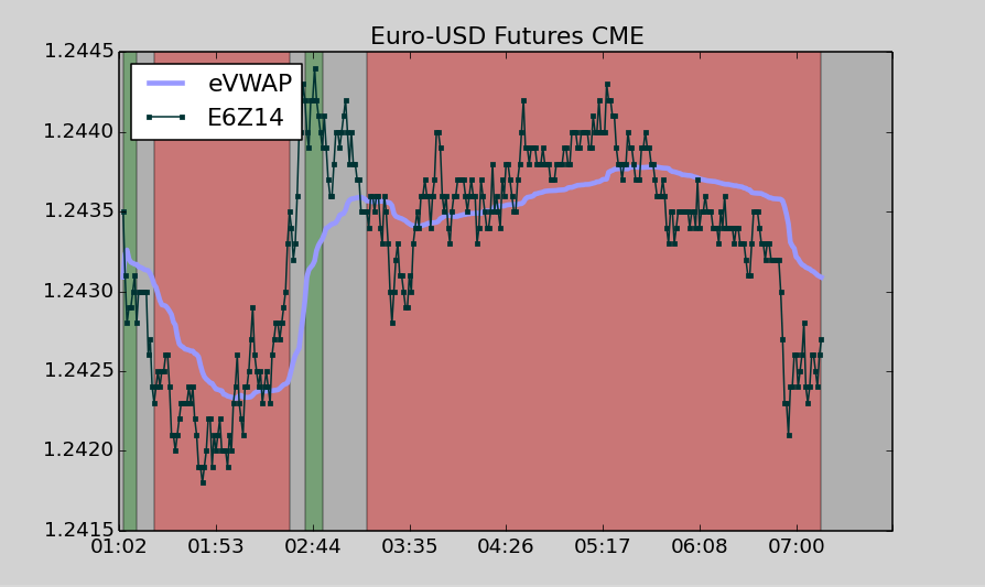 Euro USD FX Futures CME
