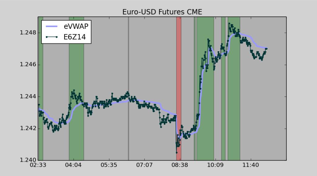 euro fx futures cme