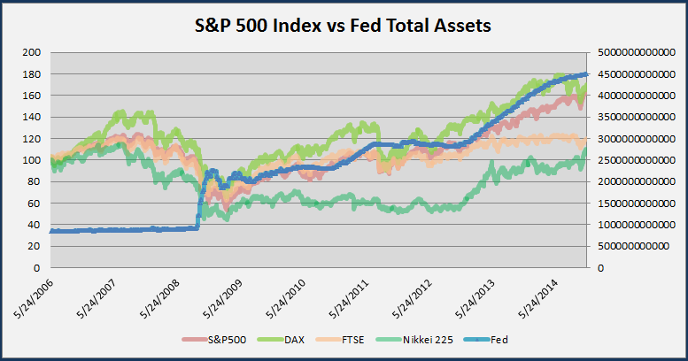 Federal Reserve Total Assets vs S&P 500 Stock Index