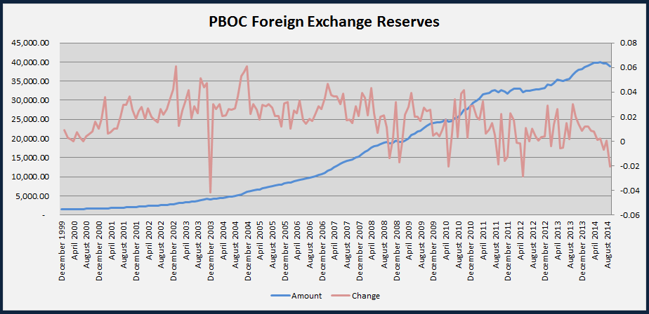 Chinese (PBOC) Foreign Exchange Reserves Historical Chart