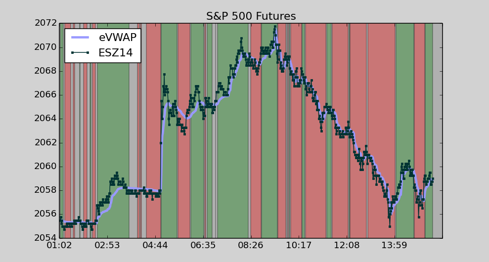 S&P 500 Futures day of PBOC rate cut. Note the knee-jerk reaction as PBOC slashed lending rates overnight.