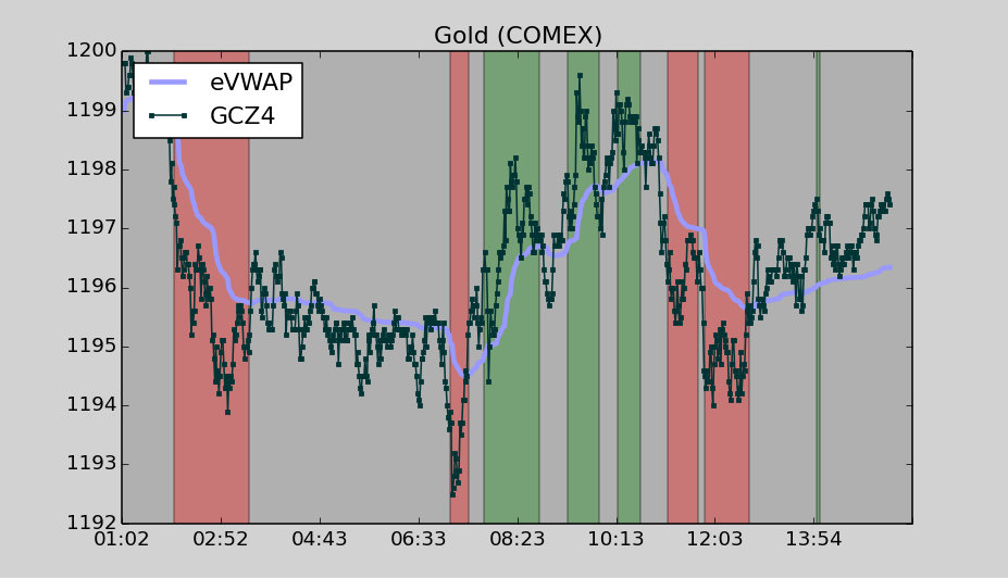 Gold also spent its day moving largely in a channel