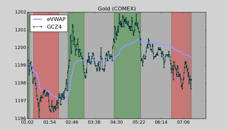 Gold Futures Comex