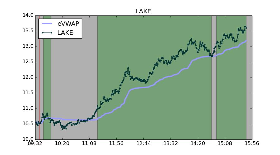 Lake rebounded