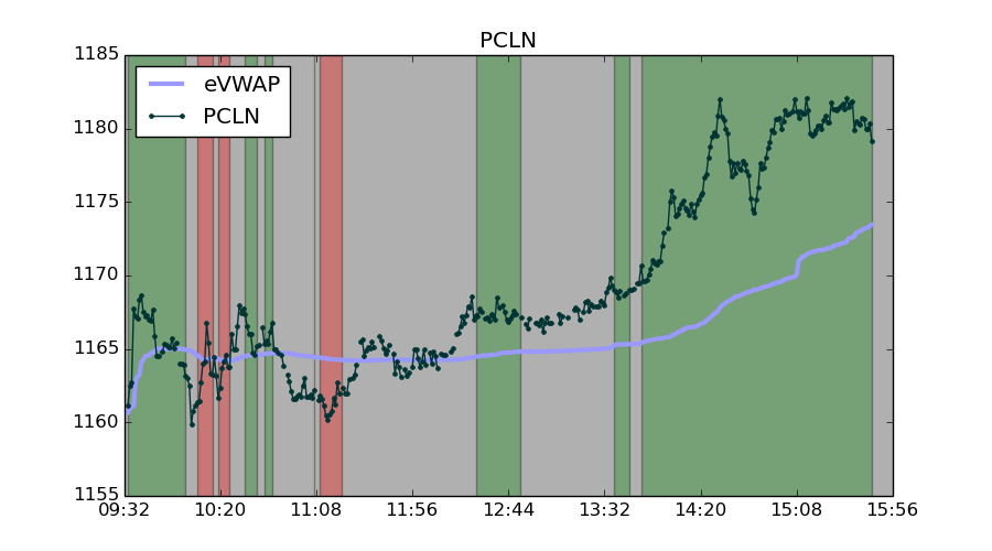 PCLN broke higher