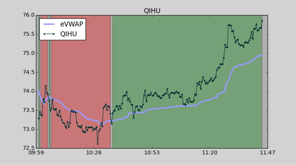 QIHU rebounding