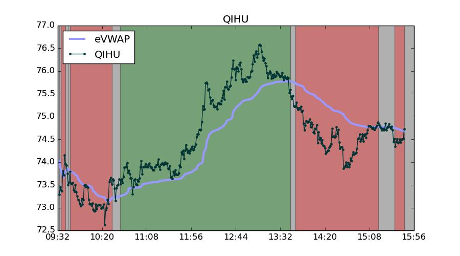 QIHU rebounded