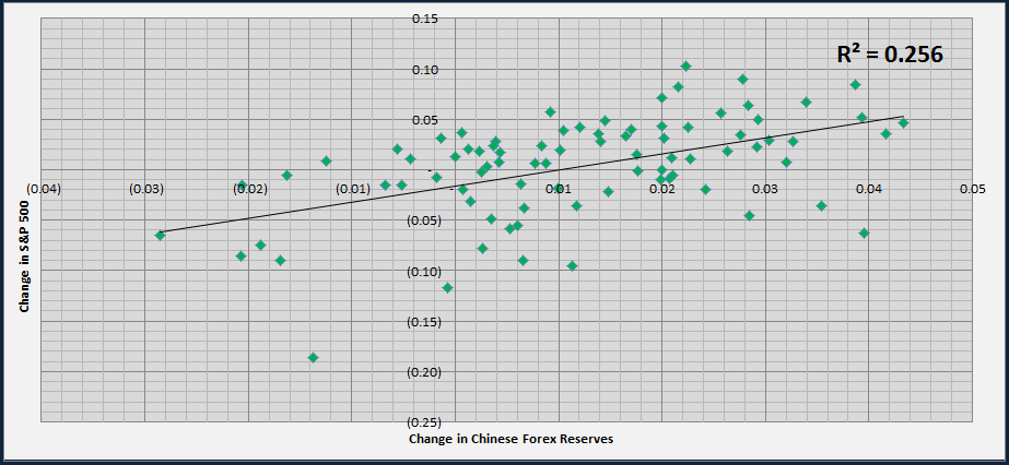 Changes in PBOC forex reserves are a decent predictor of future market changes.