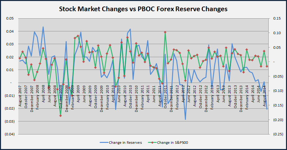 Change in Chinese Forex Reserves vs Change in S&P 500