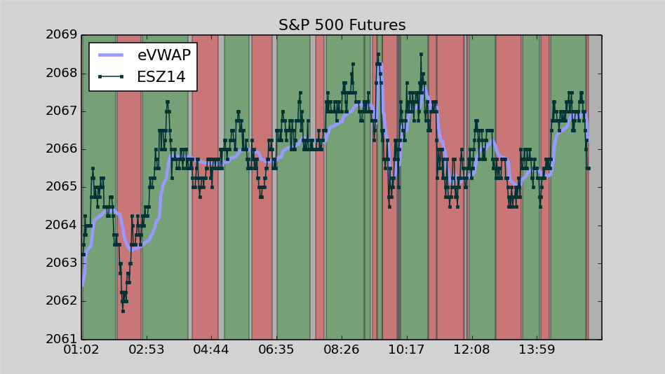 Stocks stayed in the range for most of the day after making a small move higher in the overnight session