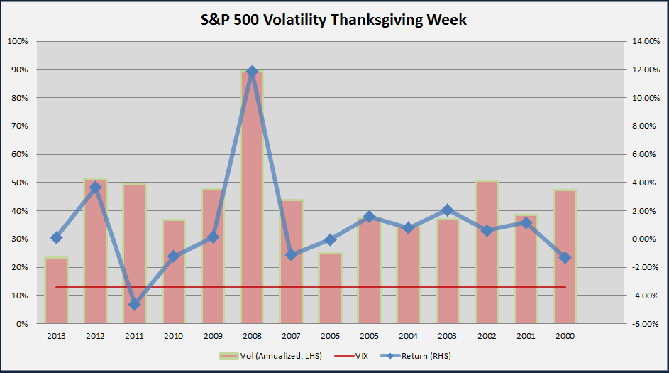 S&P 500 Thanksgiving Volatility