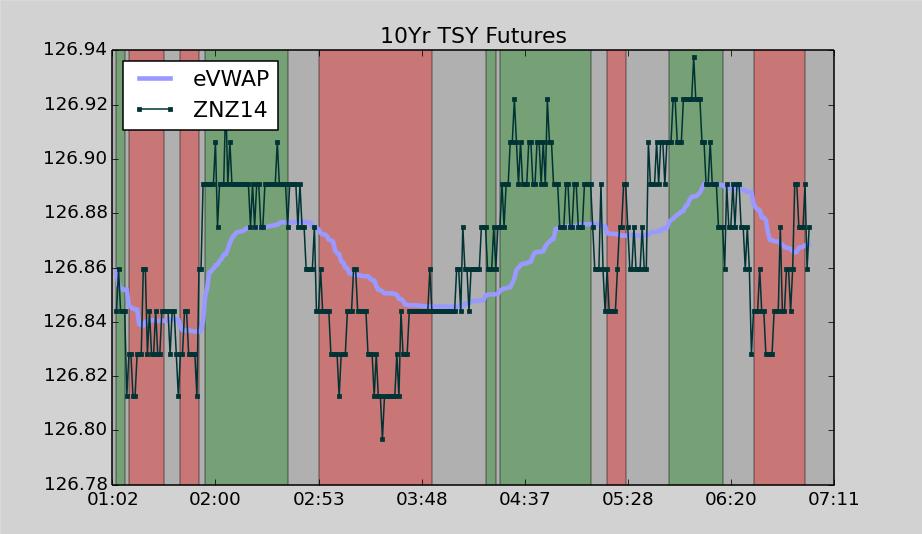 10 Year Treasury Note Futures