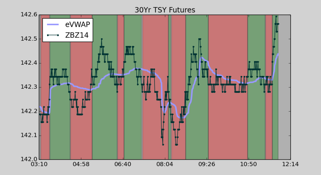 30 Year Treasury Bond Futures