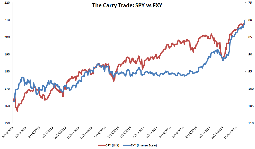 S&P 500 ETF vs Yen ETF