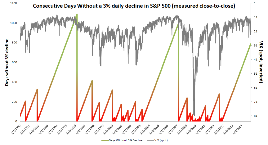 Periods of quietude in the VIX abound during non-losing streaks. VIX spikes occur after the breaking of non-losing streaks