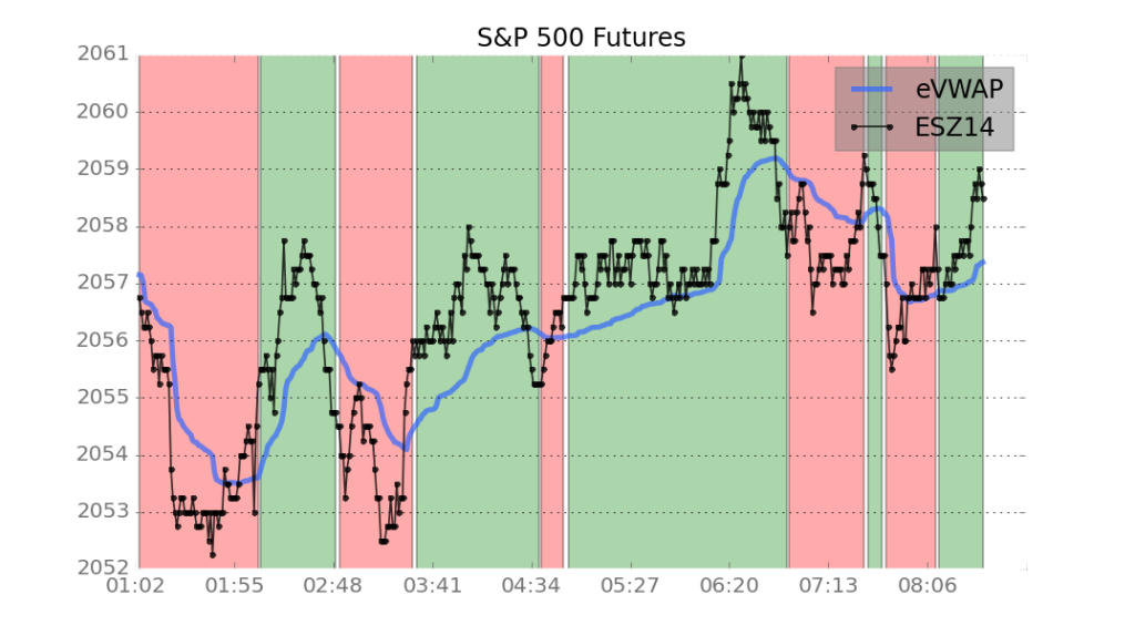 S&P 500 Futures in European trading session