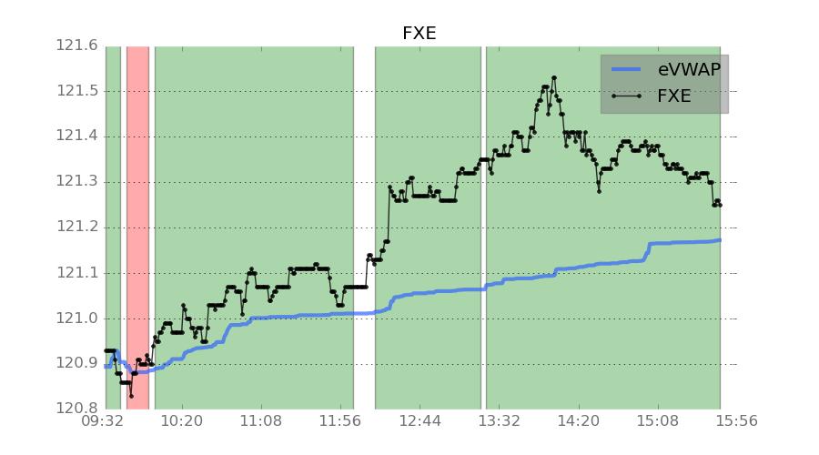 Euro FX ETF