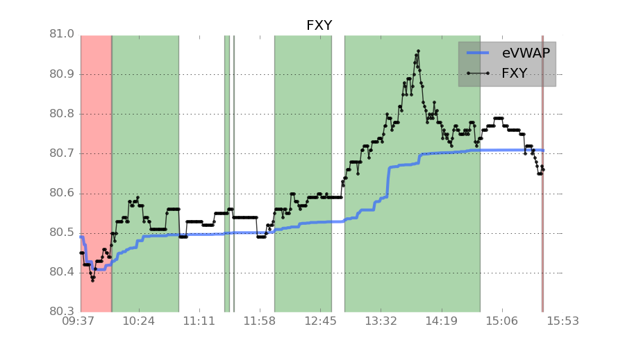 Yen ETF