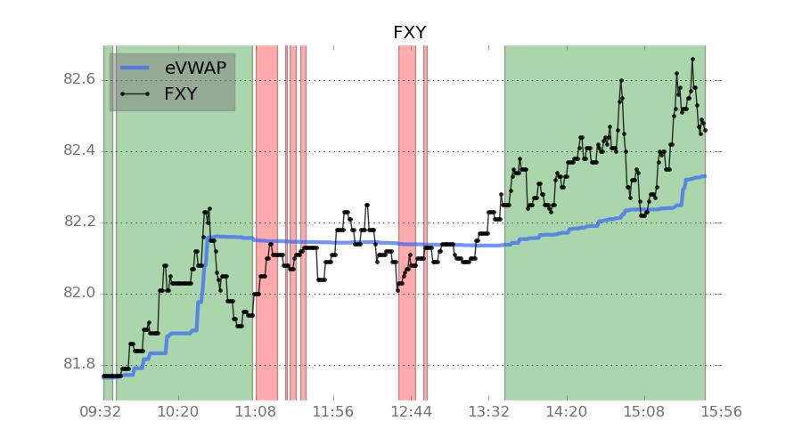 Yen FX ETF