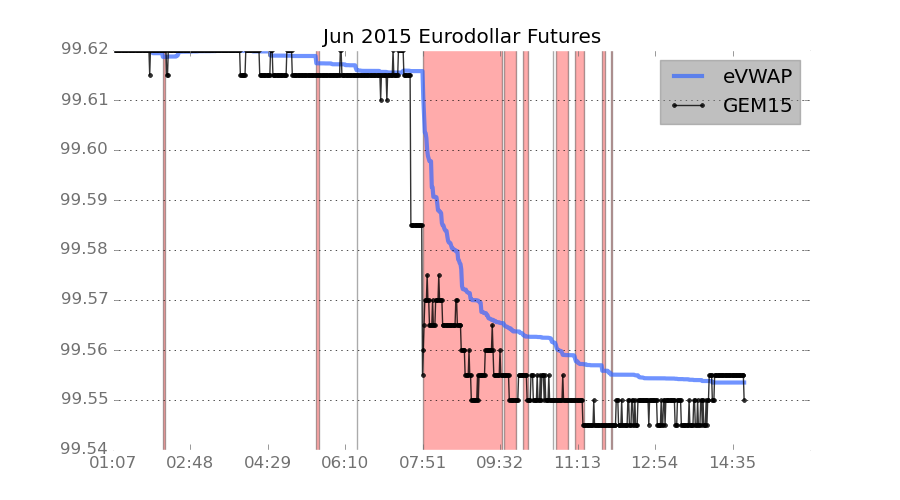 Eurodollar futures have priced in a 25 basis point rise in short term interest rates by June of next year