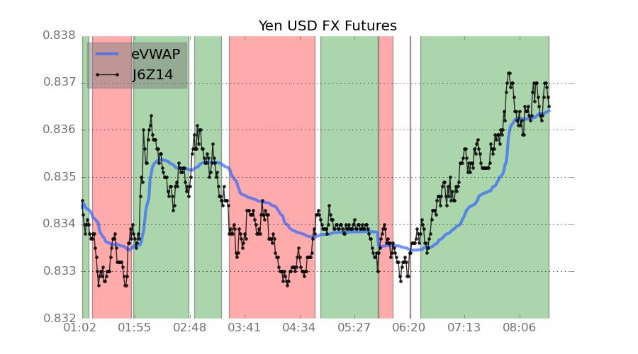 Yen FX Futures