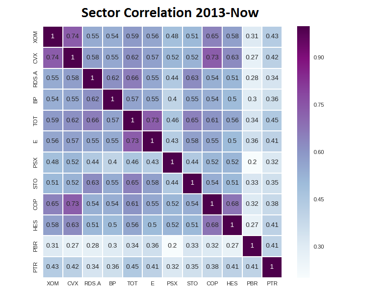 Oil Industry Correlation Matrix
