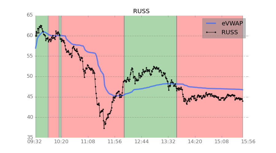 Direxion Russia 3x Short ETF