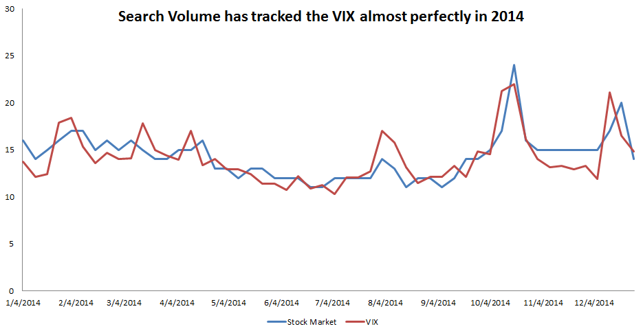 The correlation between search volume and the VIX is 75%