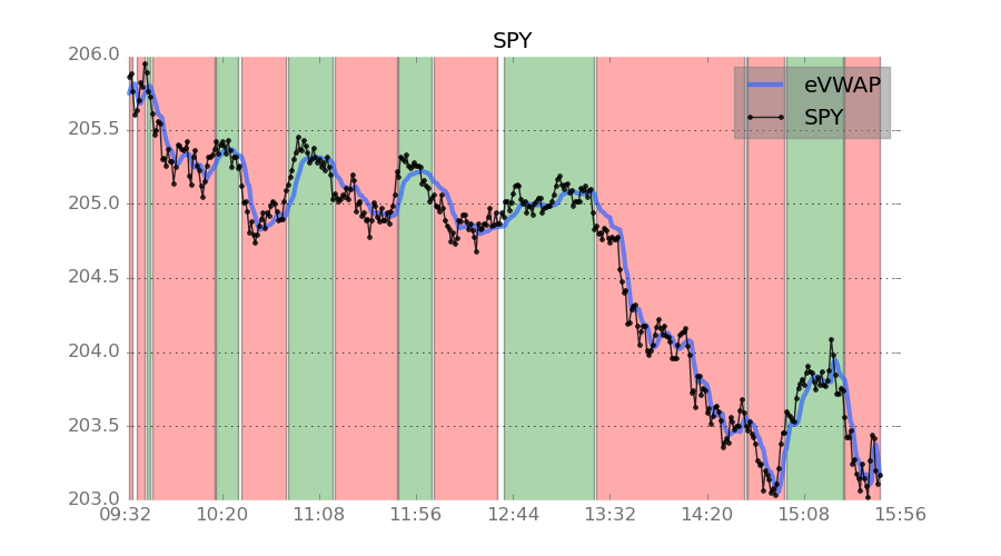 S&P 500 ETF SPY got crushed late in the day