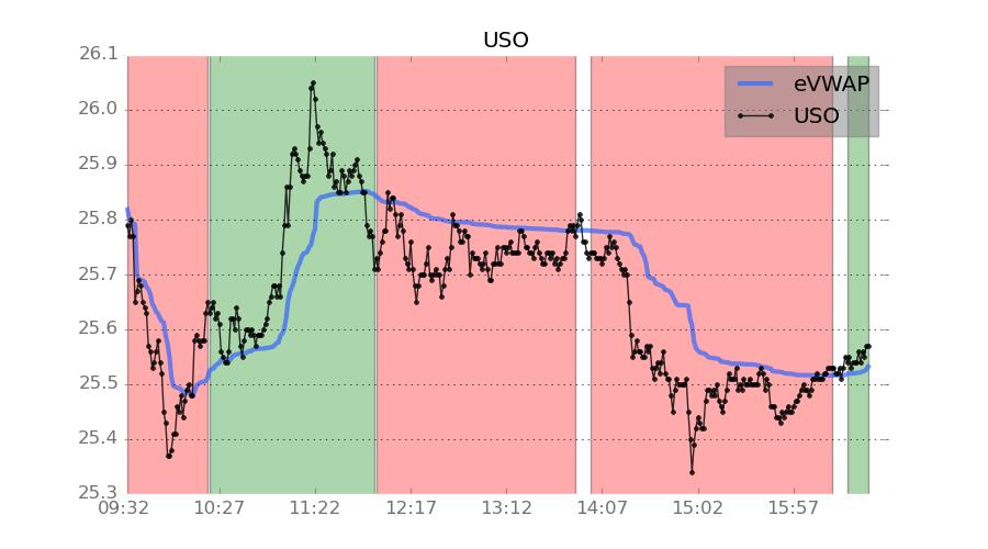 USO Oil ETF