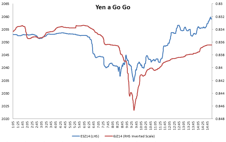Yen vs S&P 500 Futures