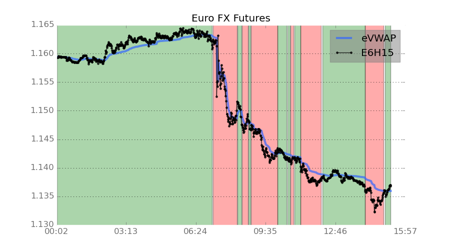 pilihan futures euro fx