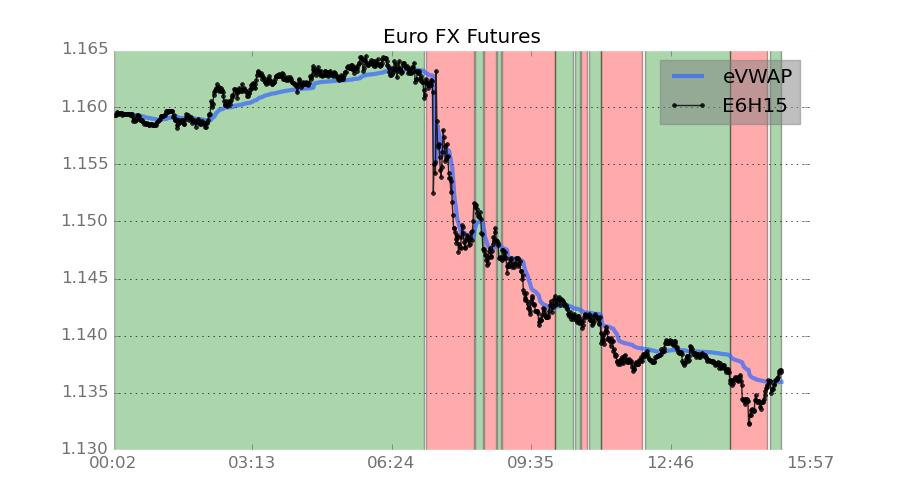 Euro FX Futures