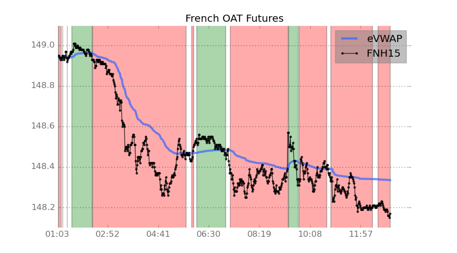 French Govt Debt Futures