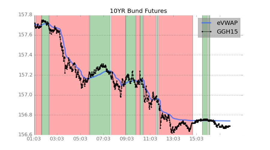German Bund Futures