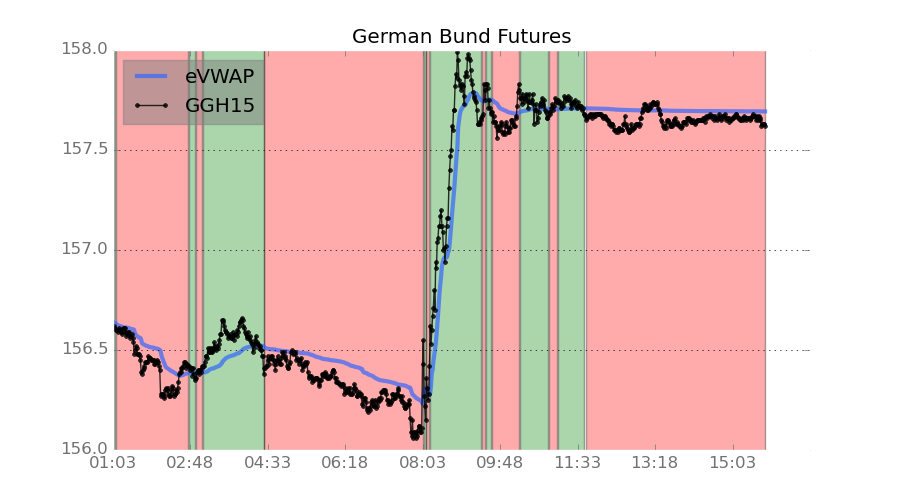 German Bund Futures exploded after the announcement