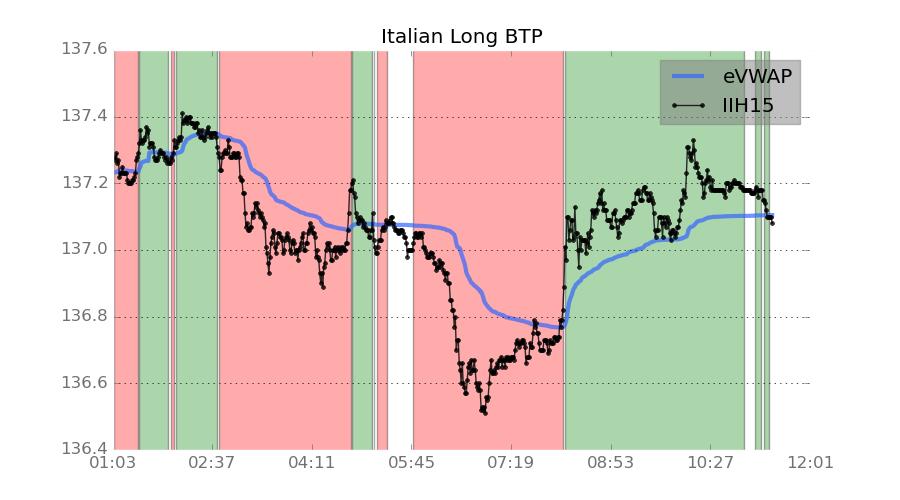 Italian Govt Debt Futures