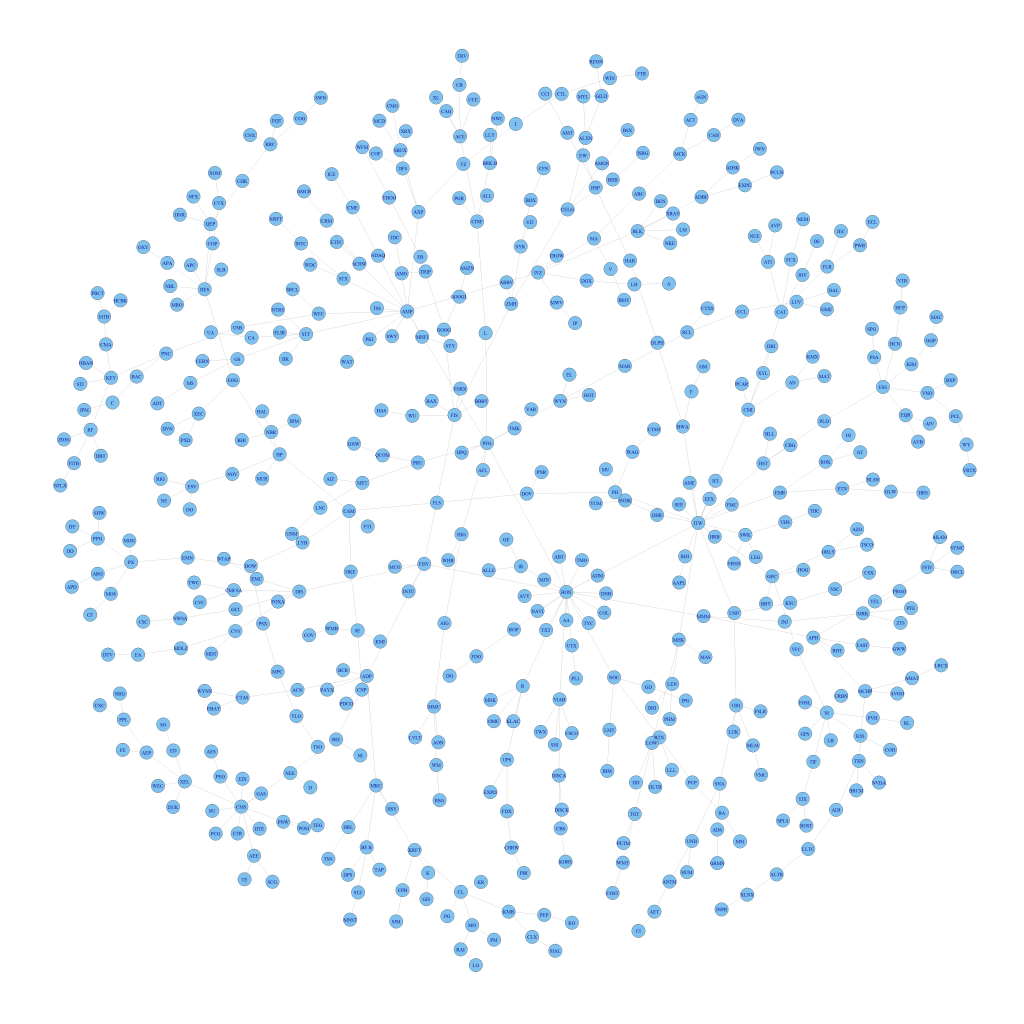 Minimum Spanning Trees provide a simple way to visualize clusters