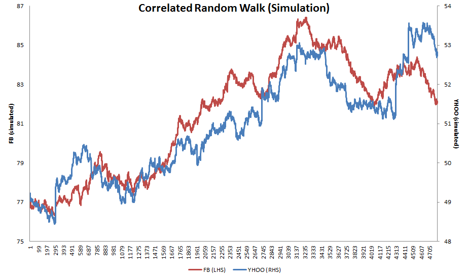 Simulated correlated random walks from YHOO and FB