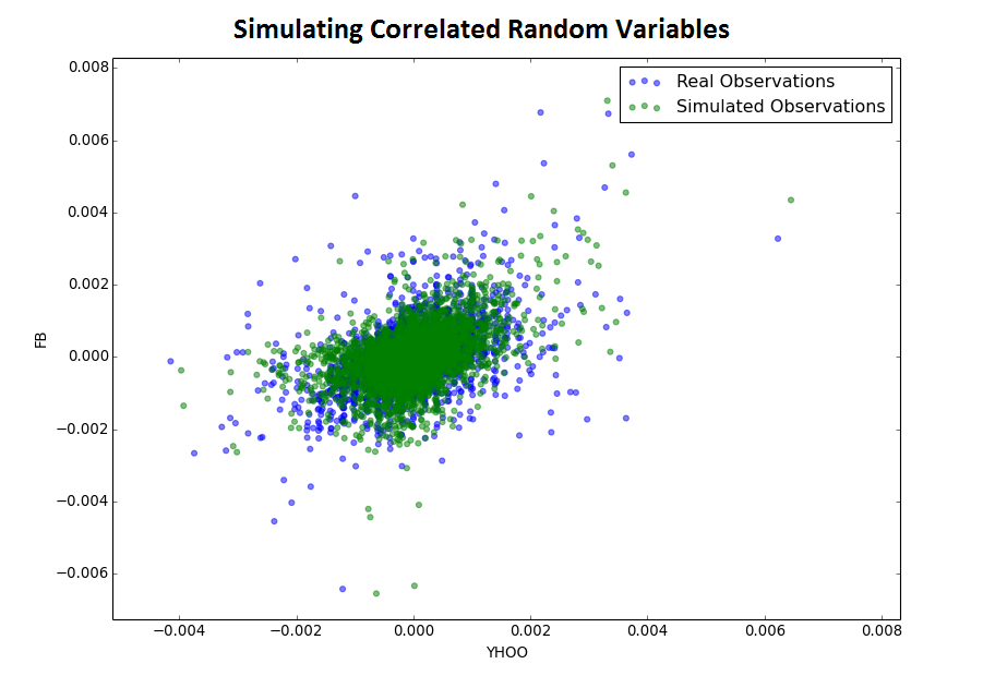 Simulated correlated minute changes in YHOO and FB. Copulas provide the mathematical underpinning of this simulation method