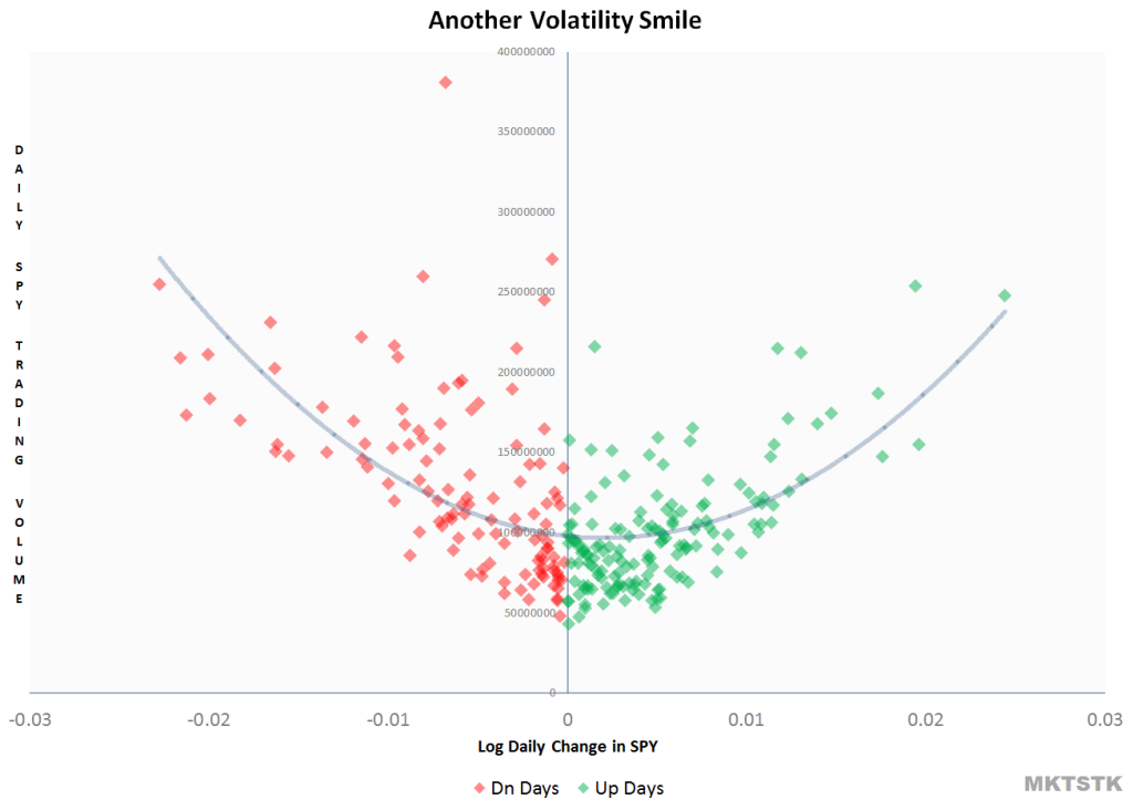 Volume means volatility, based on 1/2014-Now  log daily changes vs traded volume