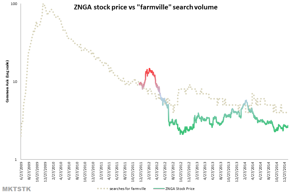 Declining search volumes were obvious... except to IPO investors