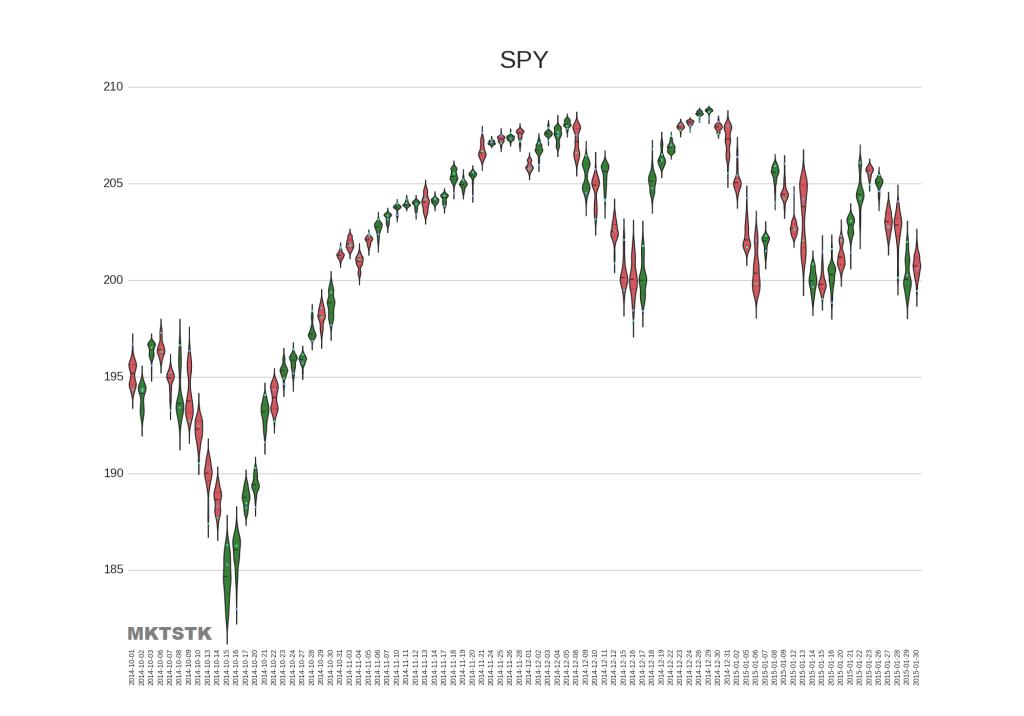 Violin plot for SPY
