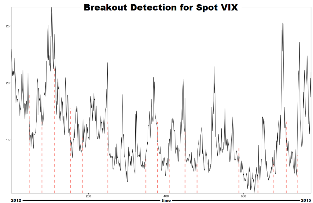 The Twitter Breakout Detection package can show the beginning and end to VIX spikes