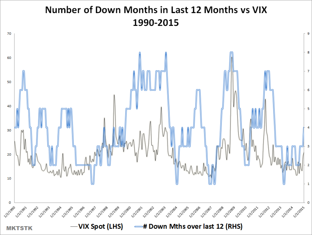 The blue line plots the number of down months over the last 12 months against the VIX (grey)