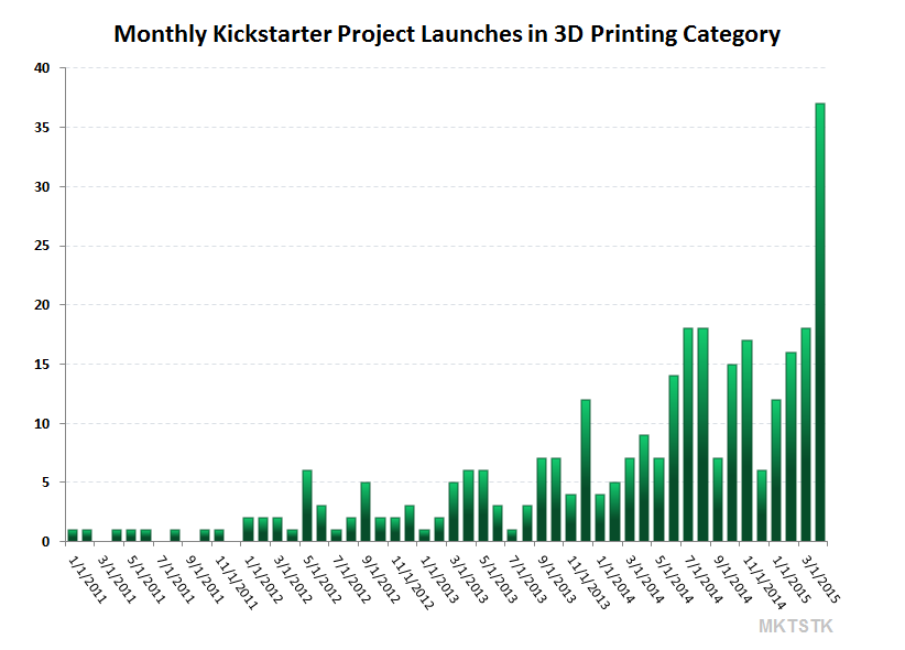 kickstarter_project_launches_